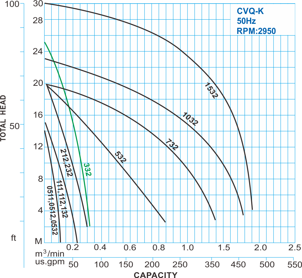 CVQ-K type stainless wastewater centrifugal pump 50Hz Performance Curve