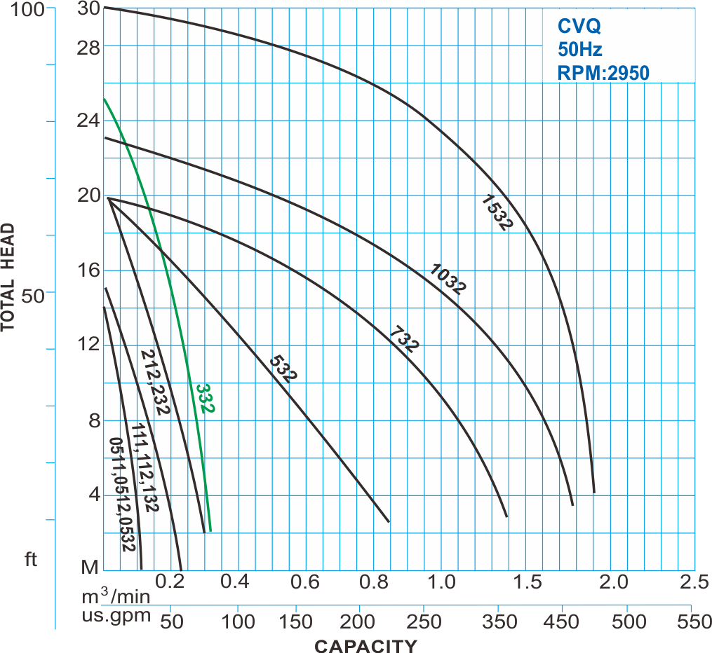 CVQ type stainless wastewater centrifugal pump 50Hz Performance Curve