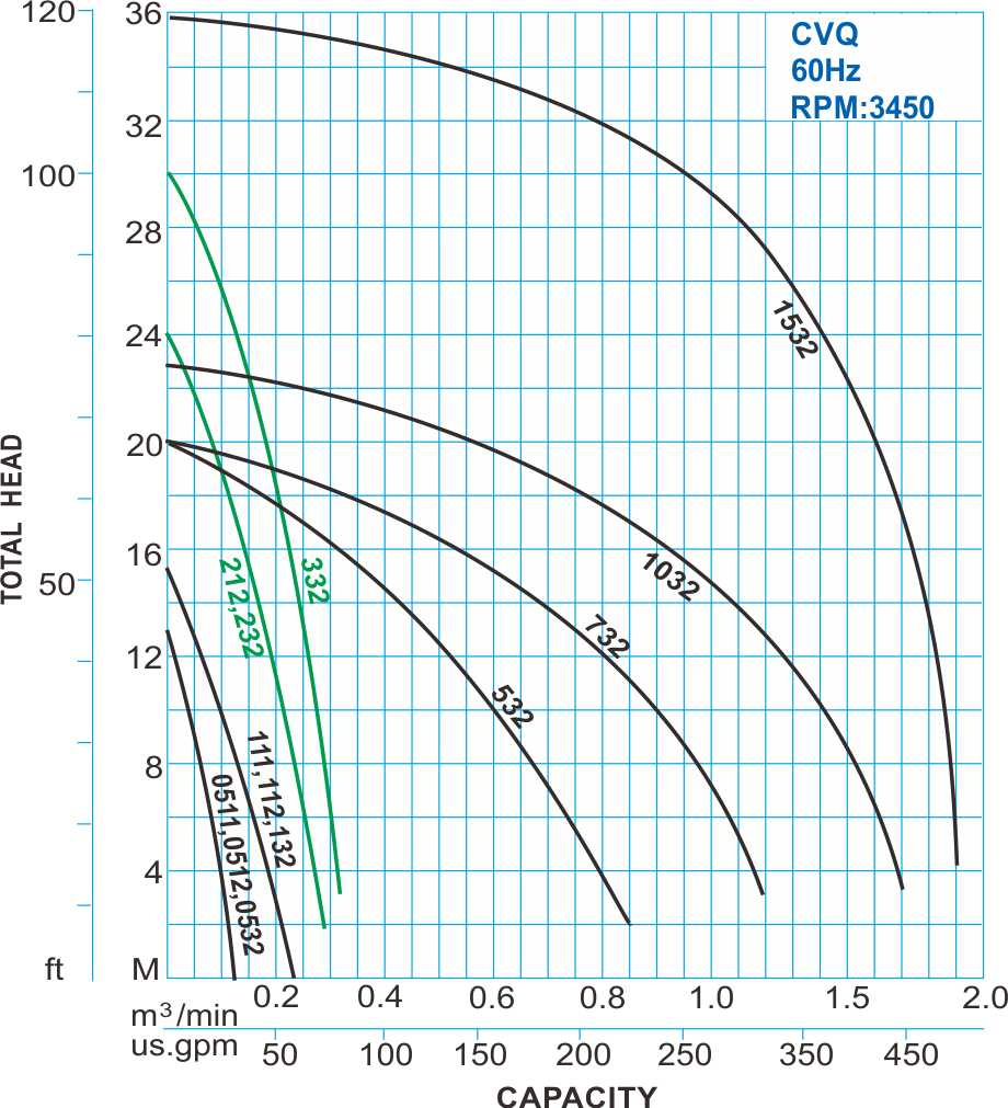 CVQ type stainless wastewater centrifugal pump 60Hz Performance Curve
