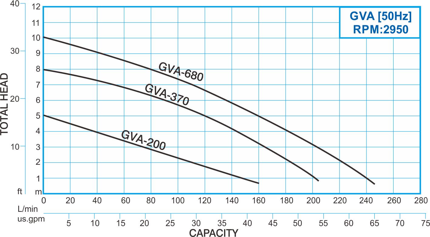 showfou gva type 50hz thermoplastic submersible vortex pump curve