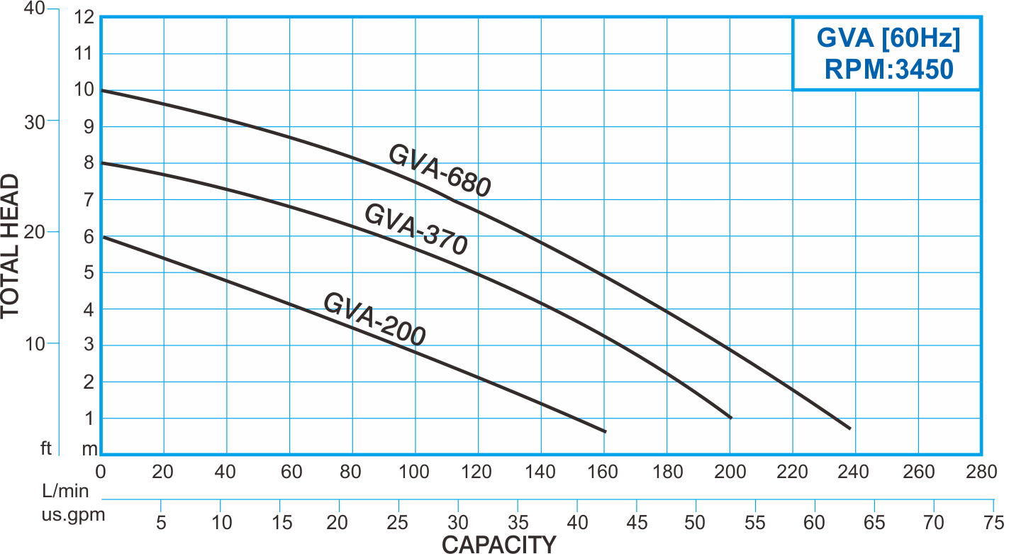 showfou gva type 60hz thermoplastic submersible vortex pump curve