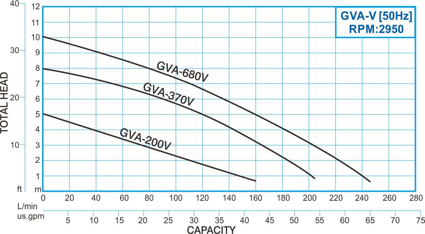 showfou gva-v type 50hz thermoplastic submersible vortex pump curve