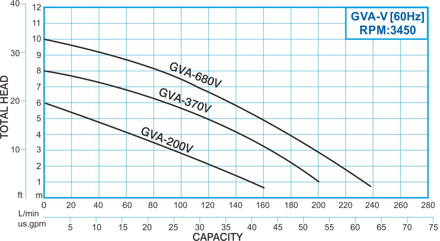 showfou gva-v type 60hz thermoplastic submersible vortex pump curve