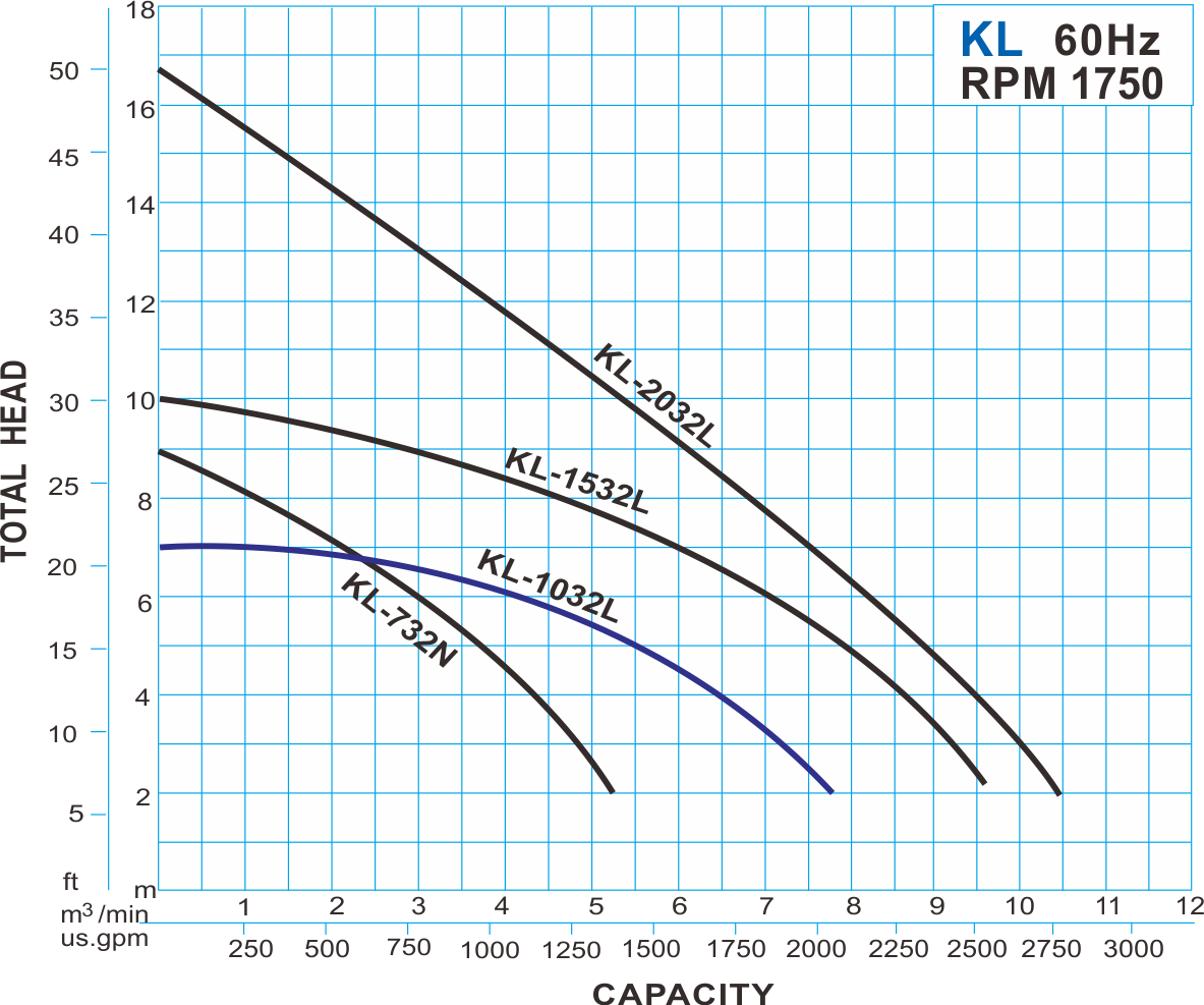 KL type submersible sump pump - 60Hz Performance Curve
