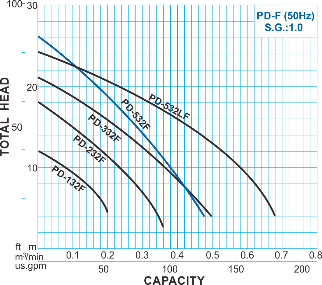 pd-f type pvdf chemical pump - 50hz performance curve