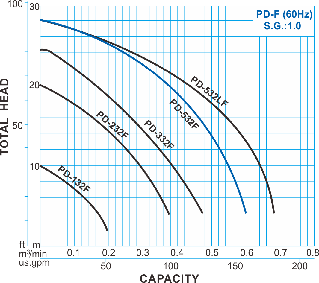 pd-f type pvdf chemical pump - 60hz performance curve