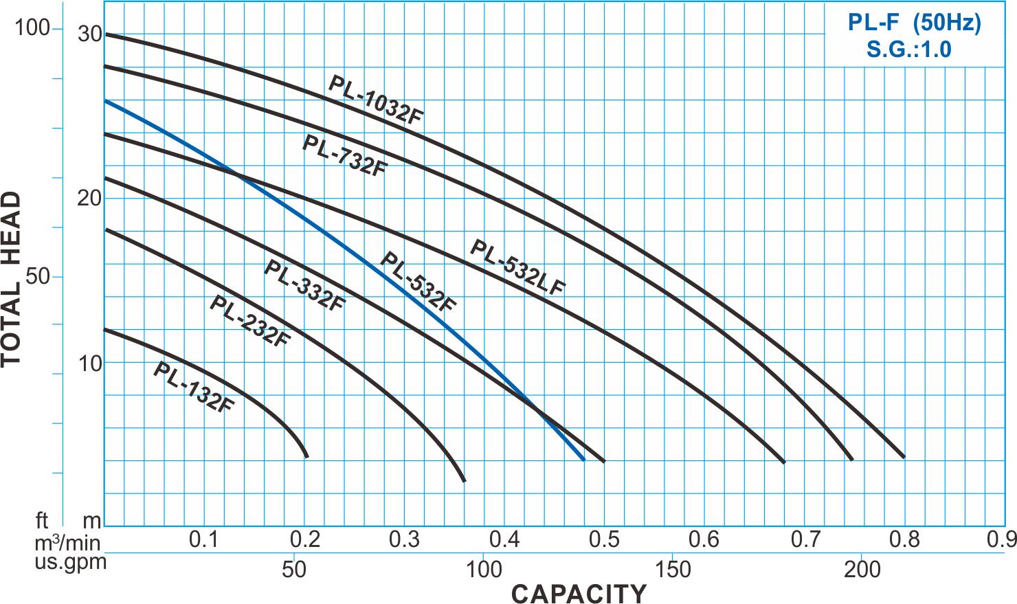 PL-F type pvdf chemical pump - 50hz performance curve