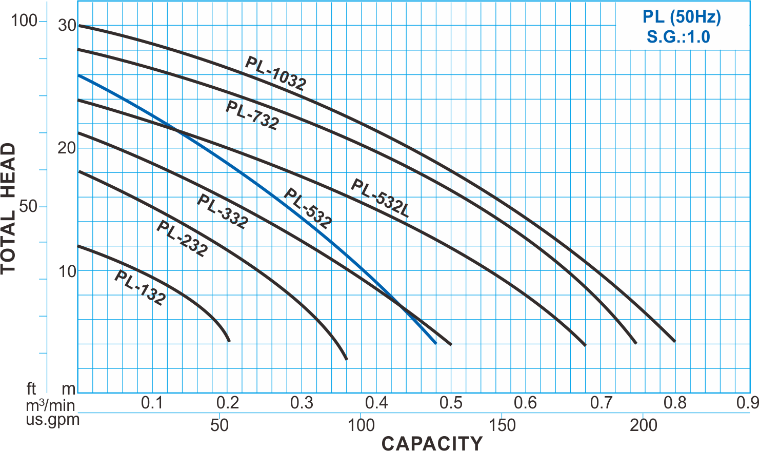 PL type FRPP chemical pump - 50hz performance curve