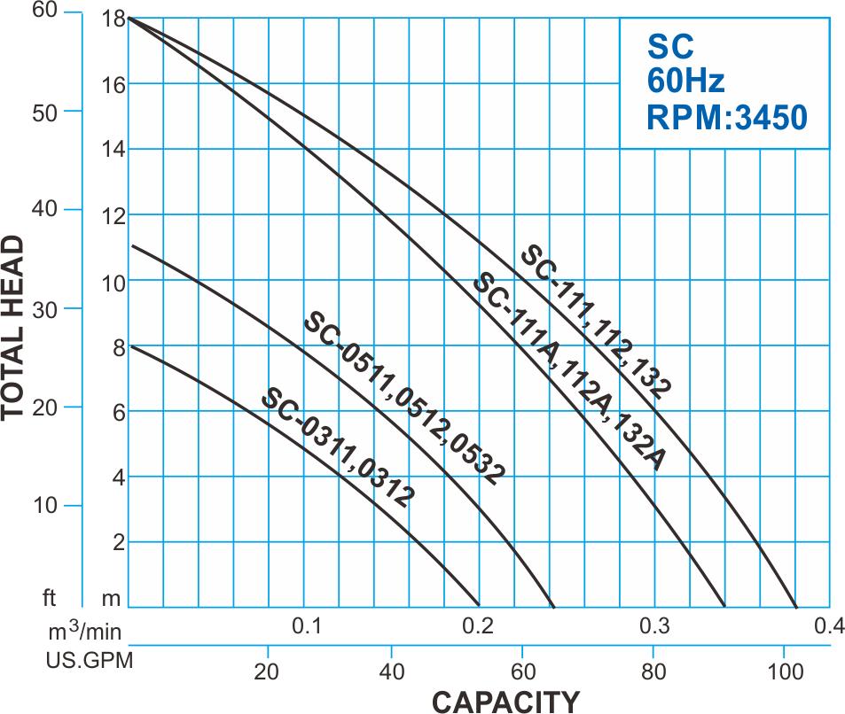 SC series Submersible Drainage Pump - 60Hz Performance Curve