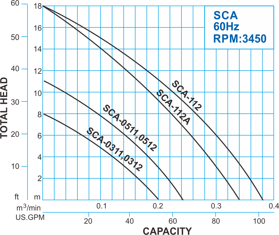 SCA series Automatic Submersible Sump Pump - 60Hz Performance Curve