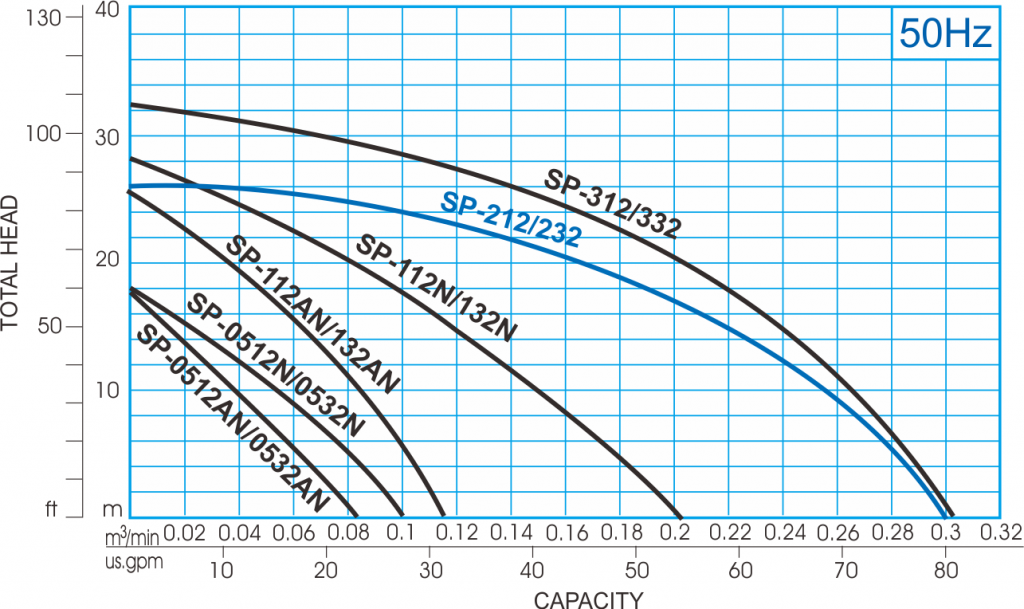 SP type turbine pump - 50Hz Performance Curve