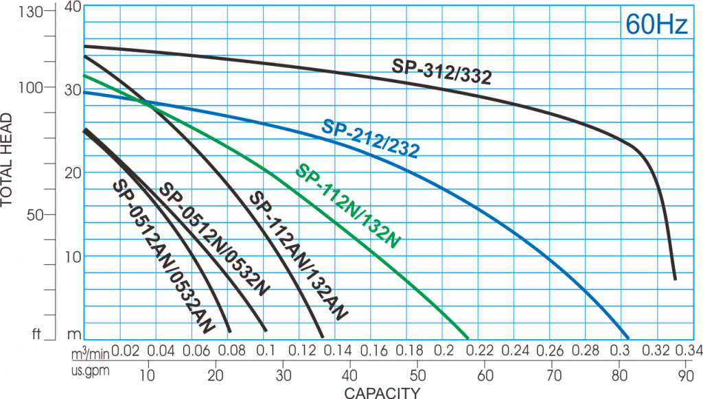 SP type turbine pump - 60Hz Performance Curve