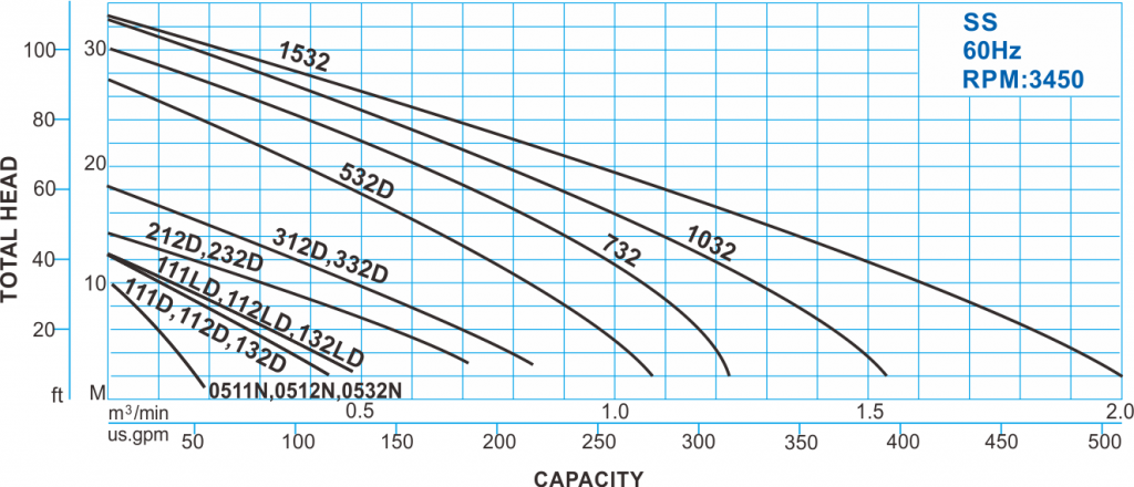 SS type Submersible Sewage Pump - 60Hz Performance Curve