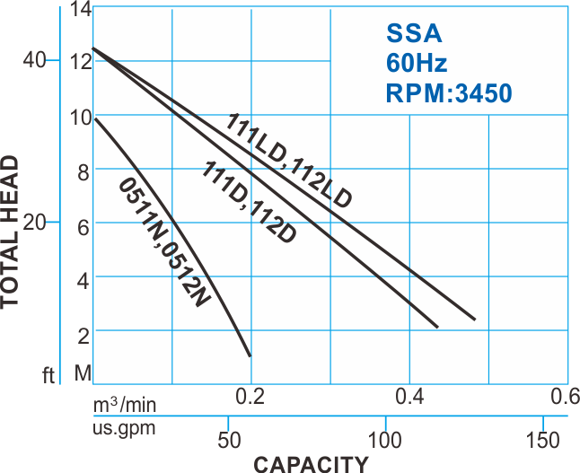 SSA type Automatic Submersible Sewage Pump - 60Hz Performance Curve