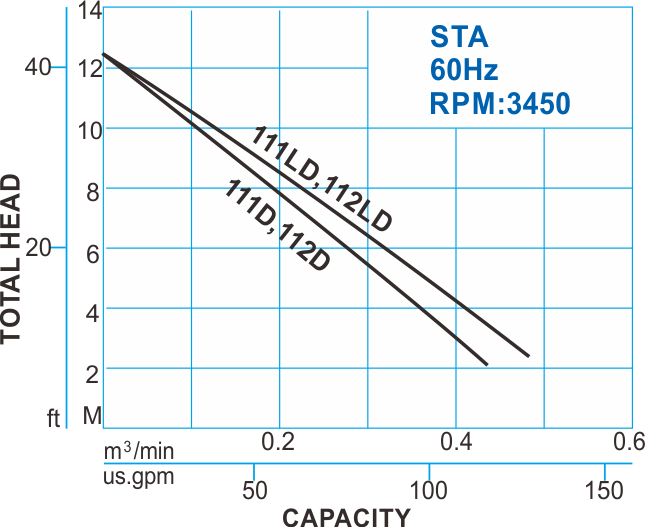 STA type Automatic Submersible Sewage Pump - 60Hz Performance Curve