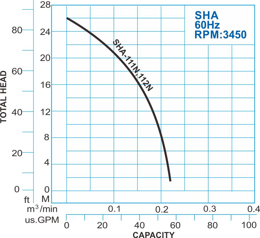 SHA series submersible high head pump 60hz Performance Curve