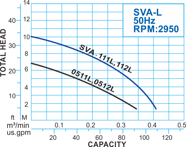 SVA-L series Submersible Vortex Pump with Float Switch, 50Hz Performance Curve