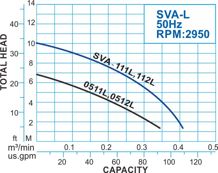 SVA-L series Submersible Vortex Pump with Float Switch, 50Hz Performance Curve