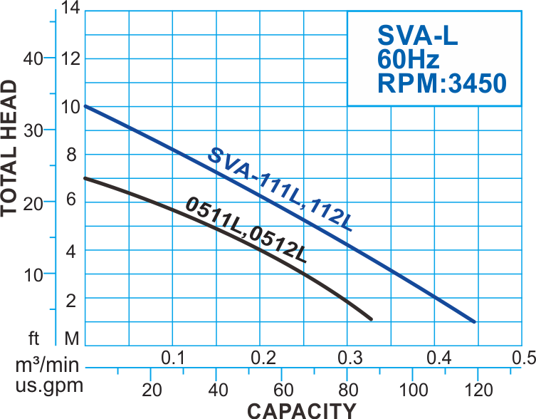 SVA-L series Submersible Vortex Pump with Float Switch, 60Hz Performance Curve