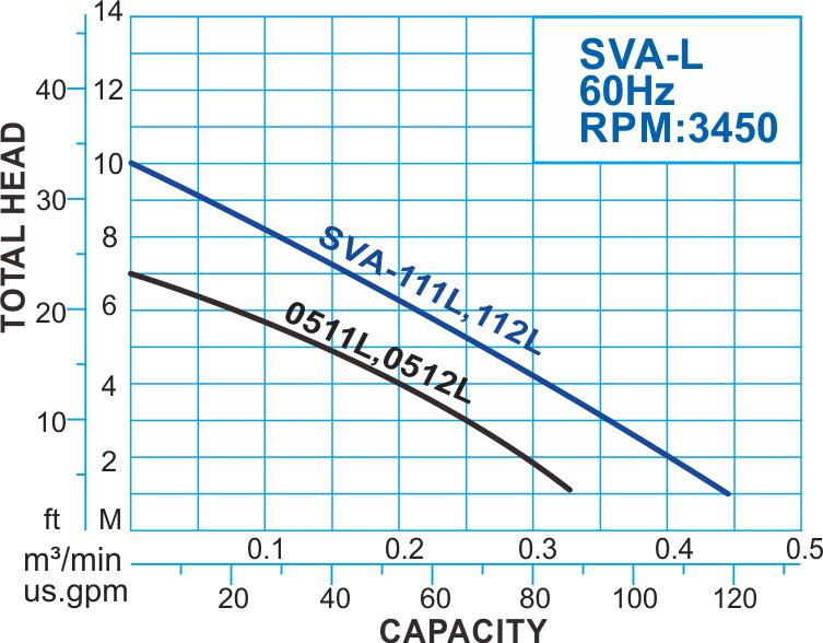 SVA-L series Submersible Vortex Pump with Float Switch, 60Hz Performance Curve