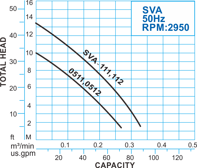 SVA series Automatic Submersible Vortex Pump, 50Hz Performance Curve