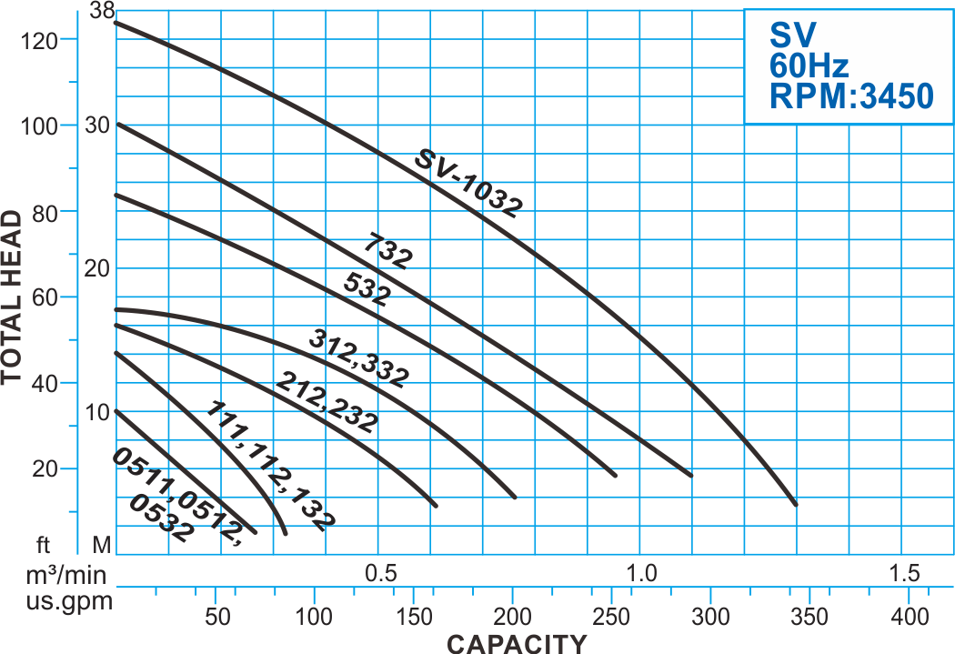 SV series Submersible Vortex Sewage Pump, 60Hz Performance Curve