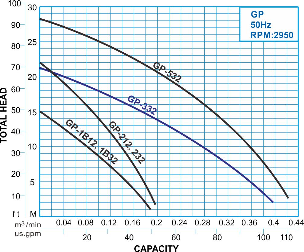 GP series submersible grinder pump 50Hz Performance Curve