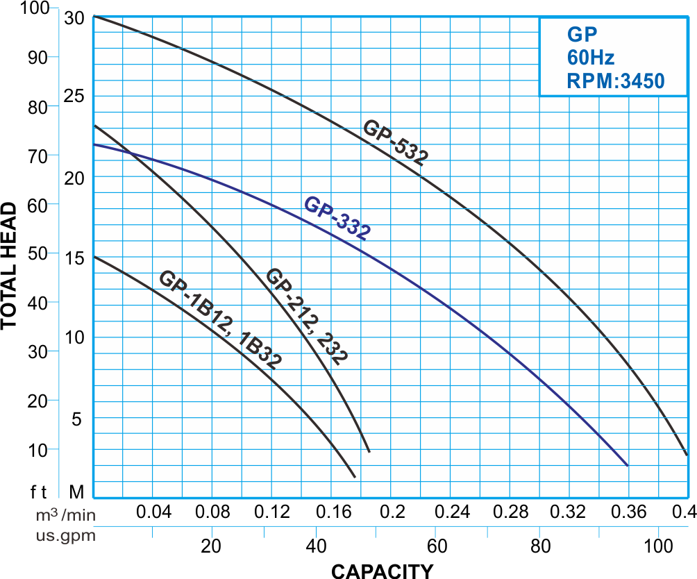 GP series submersible grinder pump 60Hz Performance Curve