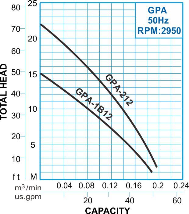 GPA series Submersible Macerator Pump 50Hz Performance Curve