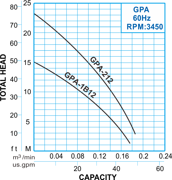 GPA series Submersible Macerator Pump 60Hz Performance Curve