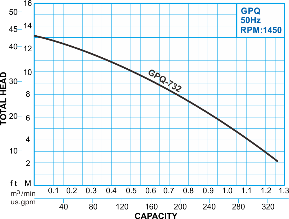 GPQ series submersible stainless steel grinder pump, 50Hz Performance Curve