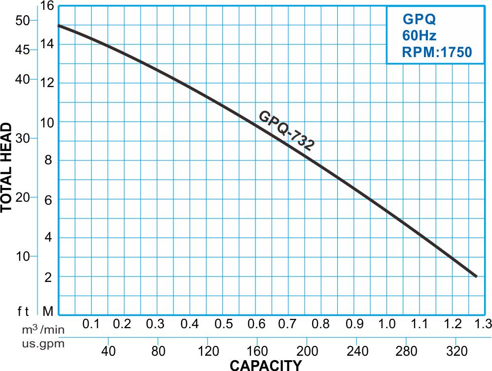 GPQ series submersible stainless steel grinder pump, 60Hz Performance Curve