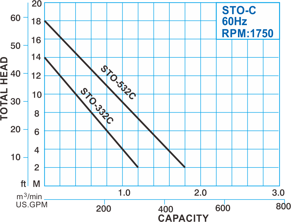 STO-C series Submersible Sewage Cutter Pump 60Hz Performance Curve