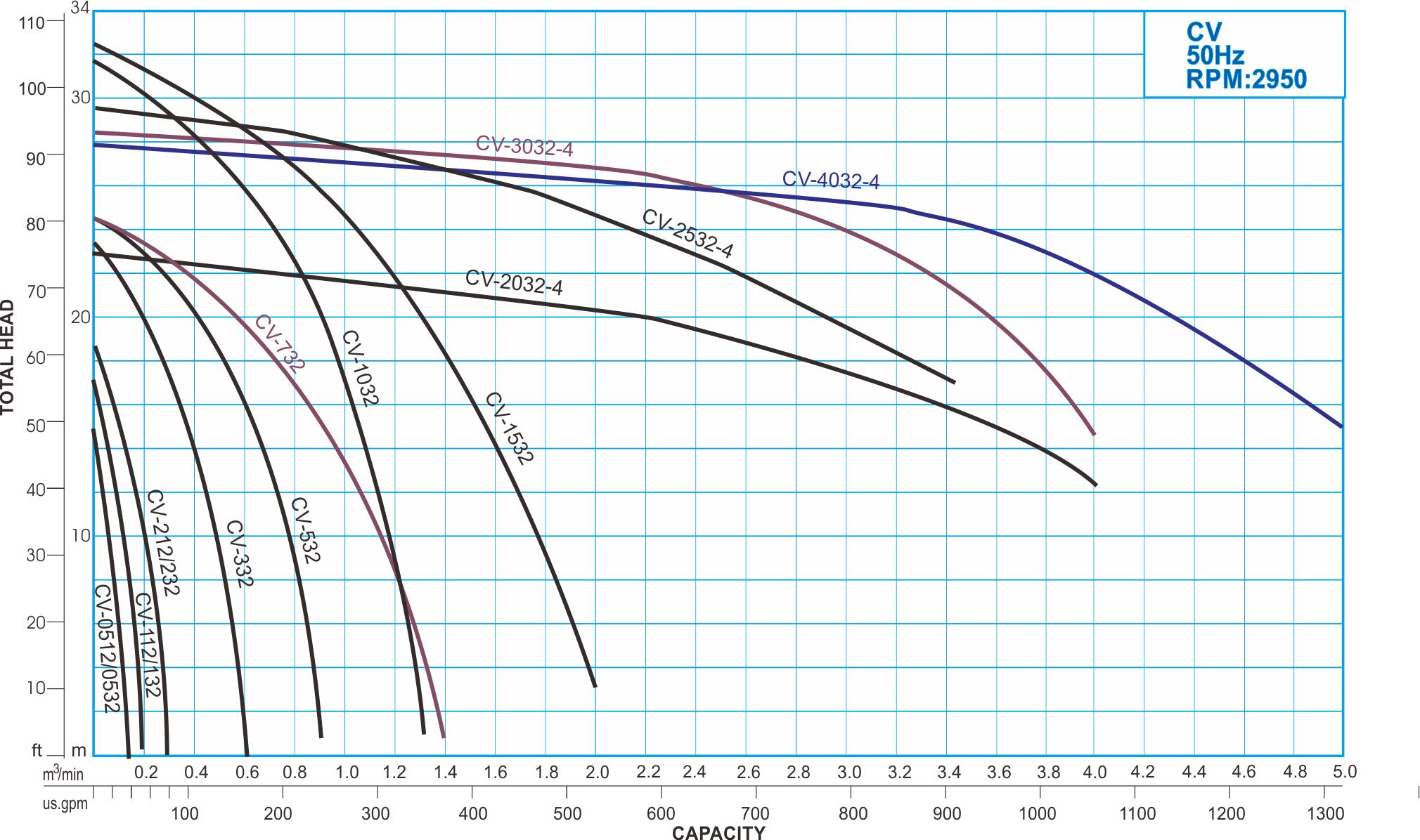 CV series Close Coupled Centrifugal Pump, 50Hz Performance Curve