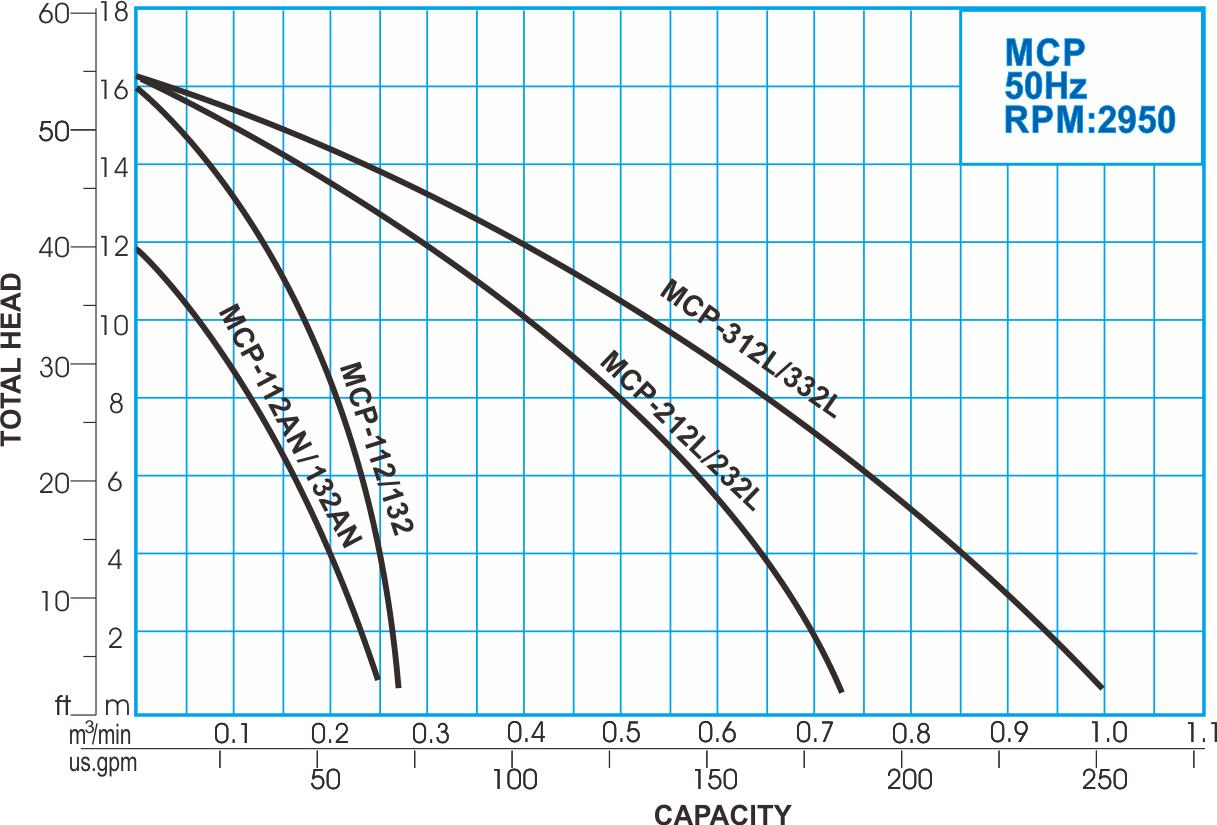 MCP series Irrigation Centrifugal Pump, 50Hz Performance Curve