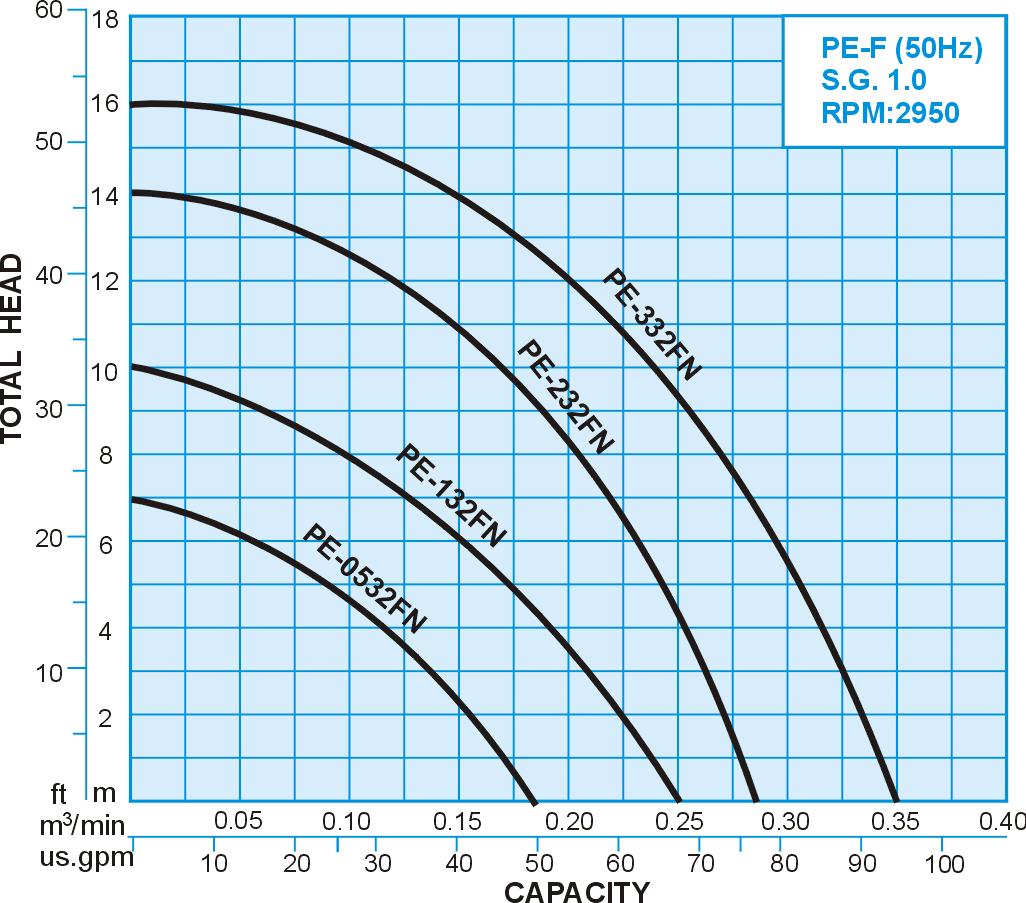 PE-F series PVDF Chemical Vertical Sealless Pump, 50Hz Performance Curve
