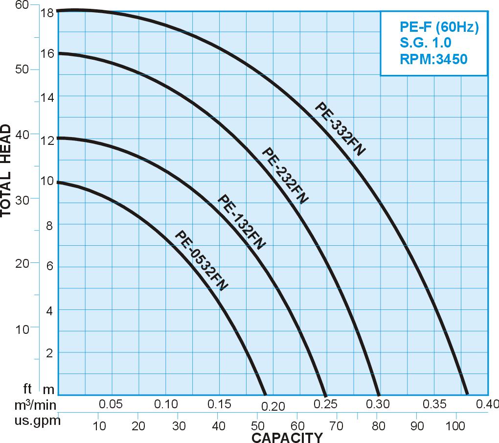PE-F series PVDF Chemical Vertical Sealless Pump, 60Hz Performance Curve