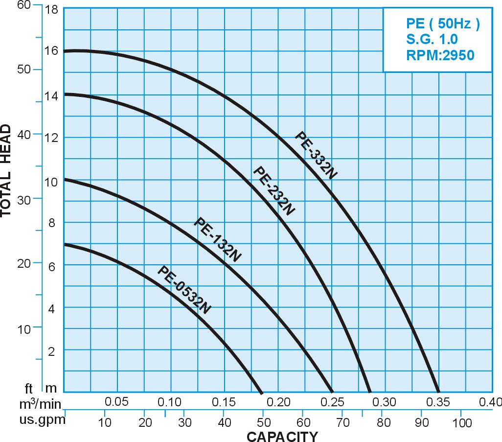 PE series FRPP Chemical Vertical Sealless Pump, 50Hz Performance Curve