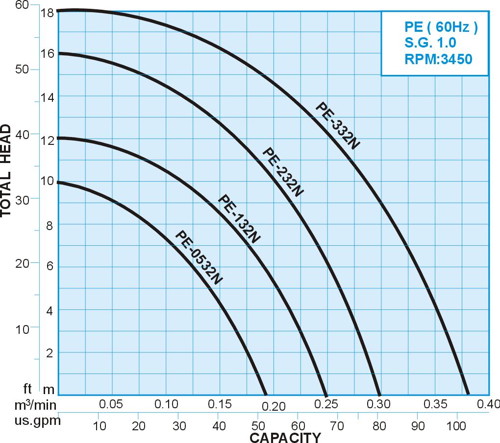 PE series FRPP Chemical Vertical Sealless Pump, 60Hz Performance Curve