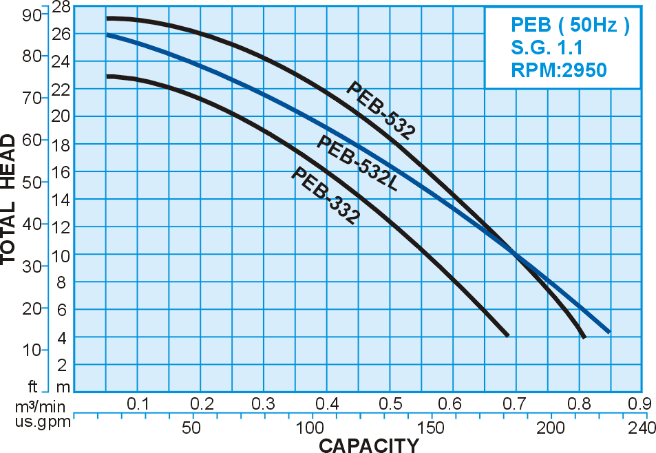 50hz S.G.:1.1 Performance Curve for PEB series FRPP Sealless Vertical Chemical Pump