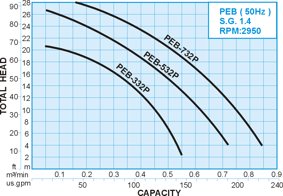 50hz S.G.:1.4 Performance Curve for PEB series FRPP Sealless Vertical Chemical Pump