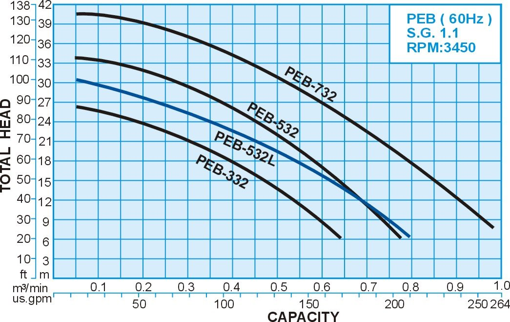 60hz S.G.:1.1 Performance Curve for PEB series FRPP Sealless Vertical Chemical Pump