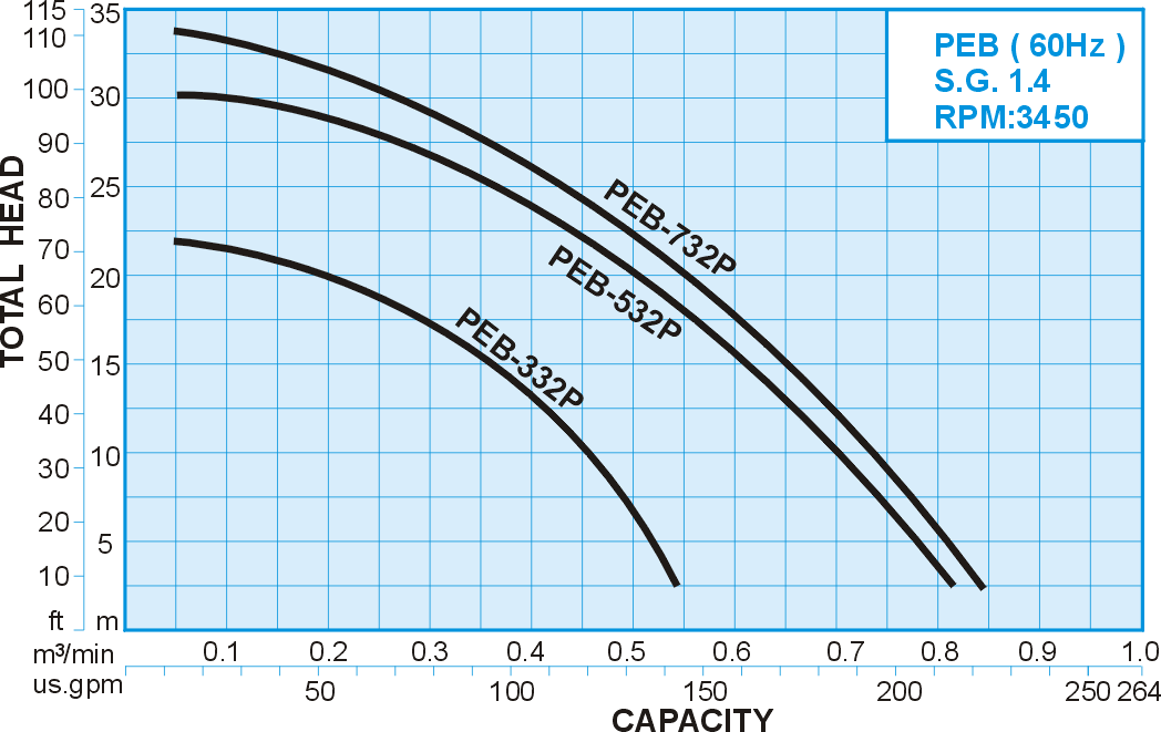 60hz S.G.:1.4 Performance Curve for PEB series FRPP Sealless Vertical Chemical Pump