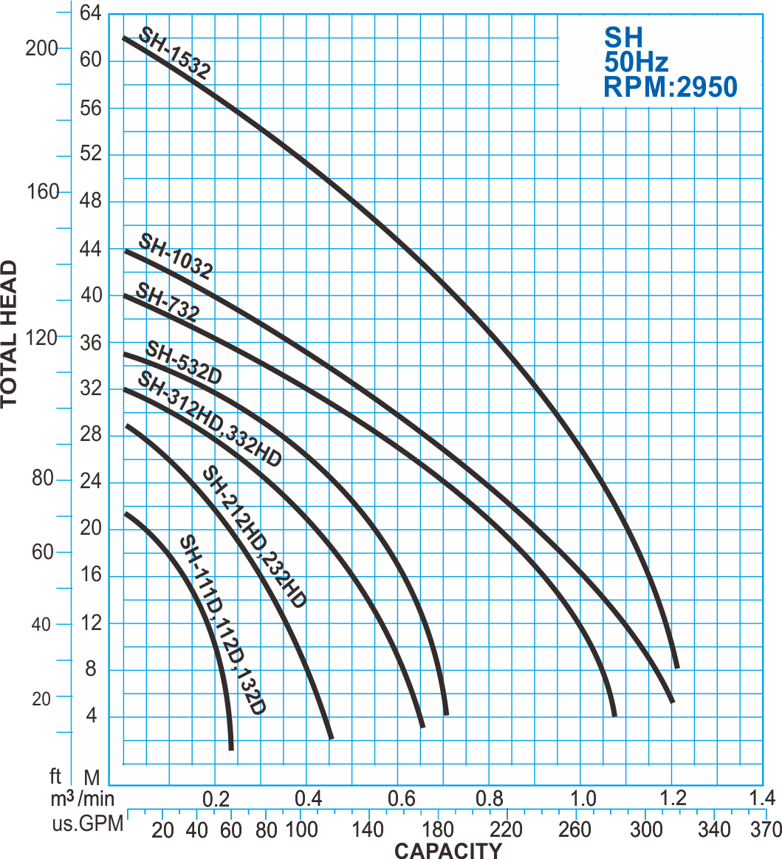 SH series submersible high head pump 50hz Performance Curve
