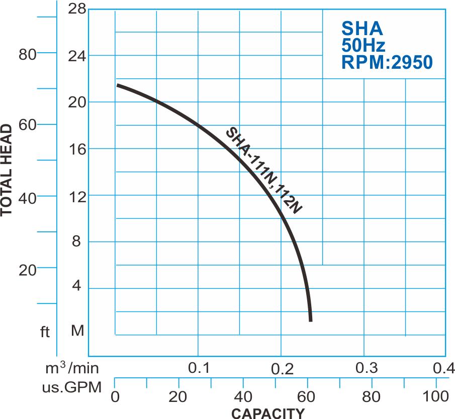 SHA series submersible high head pump 50hz performance curve