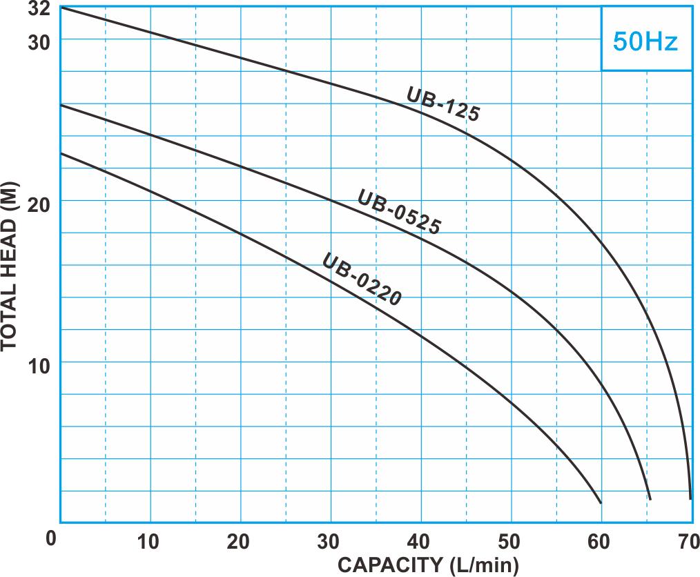 UB series 50Hz Performance curve, Electronic Constant Pressure Pump