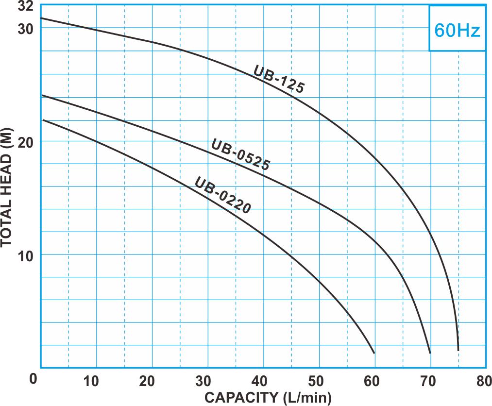 UB series 60Hz Performance curve, Electronic Constant Pressure Pump
