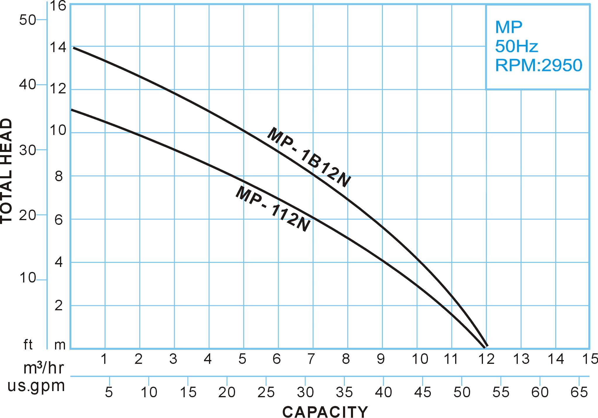 MP series Whirlpool Bath Pump, 50Hz Performance Curve, Showfou Pump