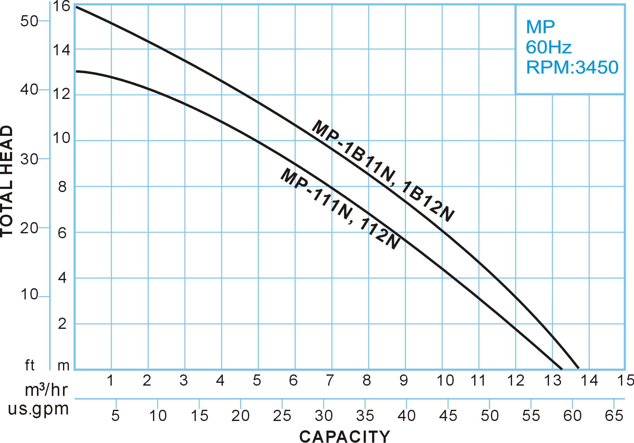 MP series Whirlpool Bath Pump, 60Hz Performance Curve, Showfou Pump