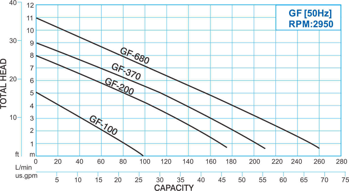 GF series thermoplastic submersible utility pump - 50hz performance curve